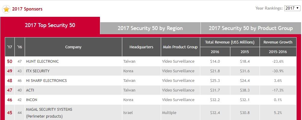 Hãng camera hikvision top 1 thế giới